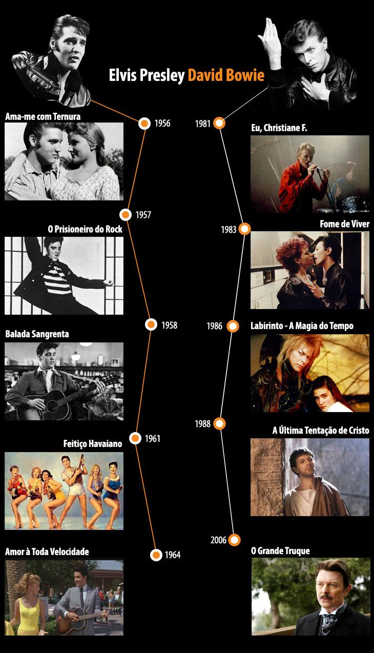 Filmes Sobre Musicos within itaú cinemas - os filmes de david bowie e elvis presley
